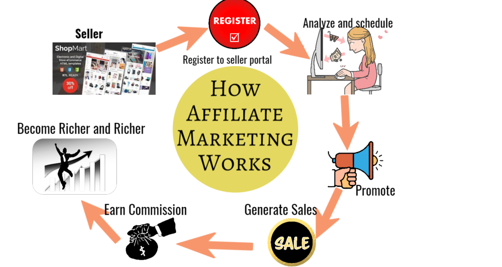 How to Start Affiliate Marketing In India